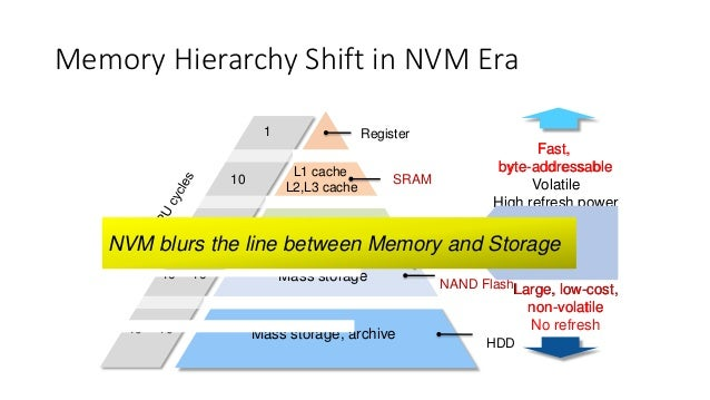 Introduction to Memory-Style Storage in Linux