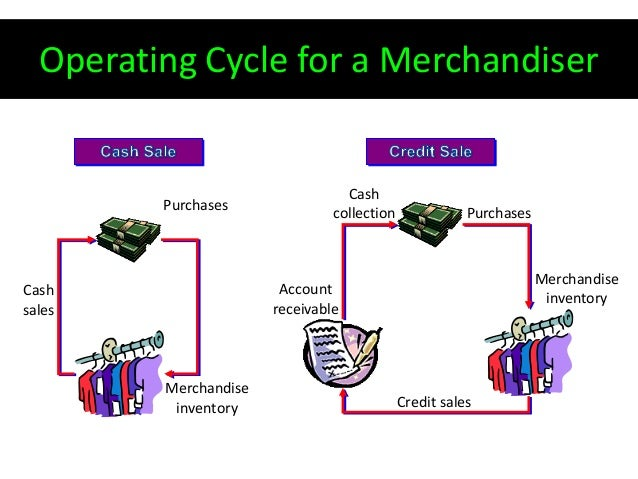 the operating cycle for a merchandiser is