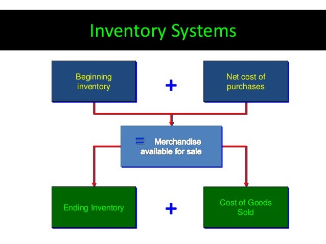 introduction for inventory system chap1 Described in this chapter  formulate a mathematical modeldescribing the behavior of the inventory system 2  938 19 inventory theory because inventory.