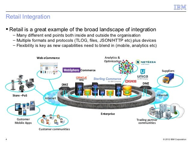 Retail Integration Retail is a great example of the broad landscape of integration    – Many different end points both in...