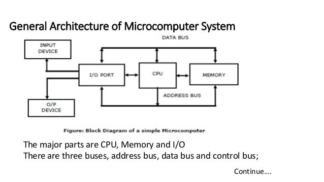 Introduction to microprocessor and microcomputer example die integrated circuit 5 general architecture of microcomputer ccuart Gallery