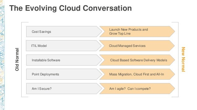 The Evolving Cloud Conversation Launch New Products and Grow Top Line Cost Savings Cloud Managed ServicesITIL Model Cloud ...
