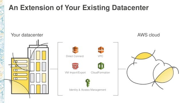 An Extension of Your Existing Datacenter Direct Connect VPC VM Import/Export CloudFormation Identity & Access Management A...