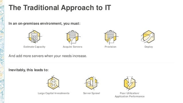 The Traditional Approach to IT In an on-premises environment, you must: And add more servers when your needs increase. Ine...