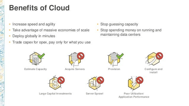 Poor Utilization/ Application Performance ProvisionEstimate Capacity Server SprawlLarge Capital Investments Acquire Server...