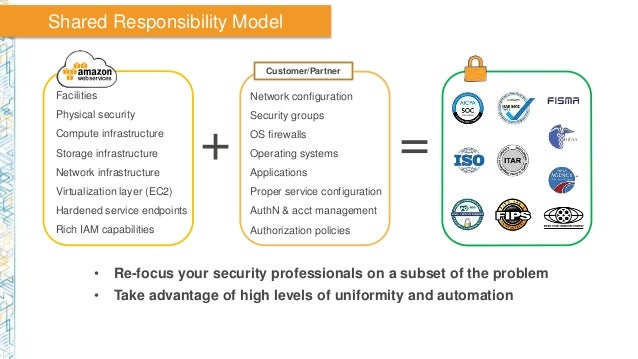 Facilities Physical security Compute infrastructure Storage infrastructure Network infrastructure Virtualization layer (EC...