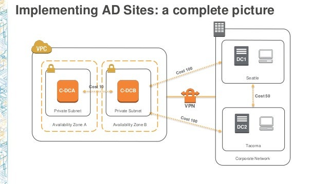 Implementing AD Sites: a complete picture Availability Zone A Private Subnet C-DCA Corporate Network Seattle DC1 VPN Tacom...