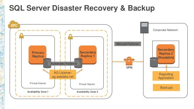 SQL Server Disaster Recovery & Backup Availability Zone 1 Private Subnet Primary Replica Availability Zone 2 Secondary Rep...