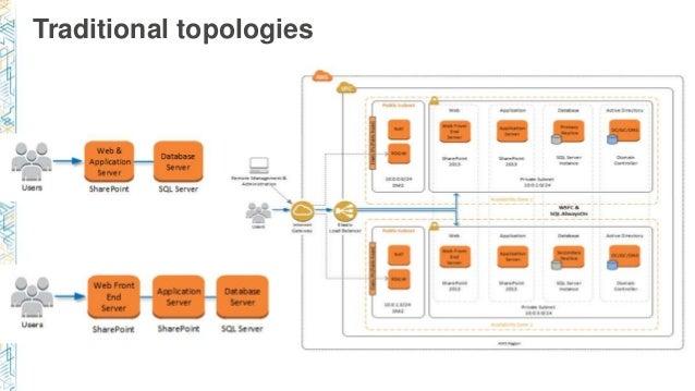 Traditional topologies