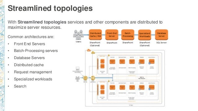 Streamlined topologies Common architectures are: • Front End Servers • Batch-Processing servers • Database Servers • Distr...