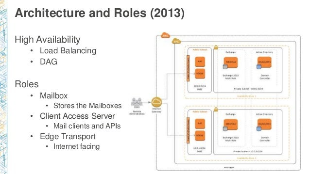 Architecture and Roles (2013) High Availability • Load Balancing • DAG Roles • Mailbox • Stores the Mailboxes • Client Acc...