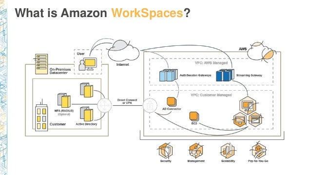 What is Amazon WorkSpaces?