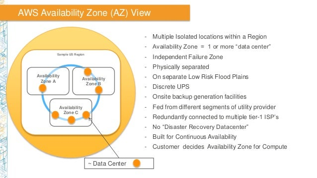 """AWS Availability Zone (AZ) View - Multiple Isolated locations within a Region - Availability Zone = 1 or more """"data center..."""