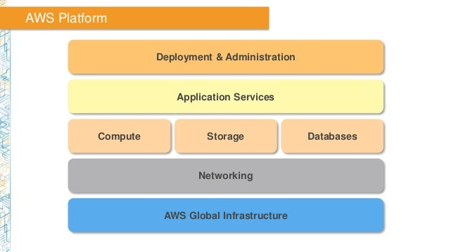 Application Services Compute Storage Databases Networking AWS Global Infrastructure Deployment & Administration AWS Platfo...