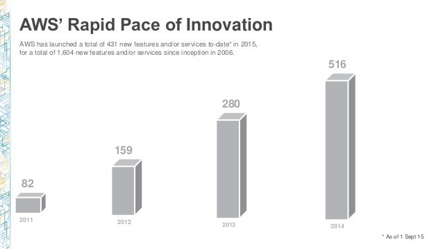 AWS' Rapid Pace of Innovation 2011 82 159 2012 280 2013 516 2014 AWS has launched a total of 431 new features and/or servi...