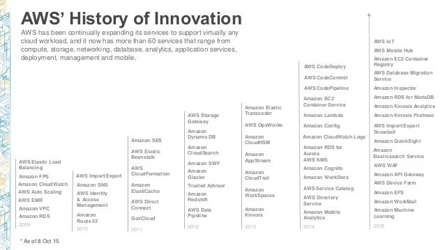 AWS' History of Innovation AWS has been continually expanding its services to support virtually any cloud workload, and it...