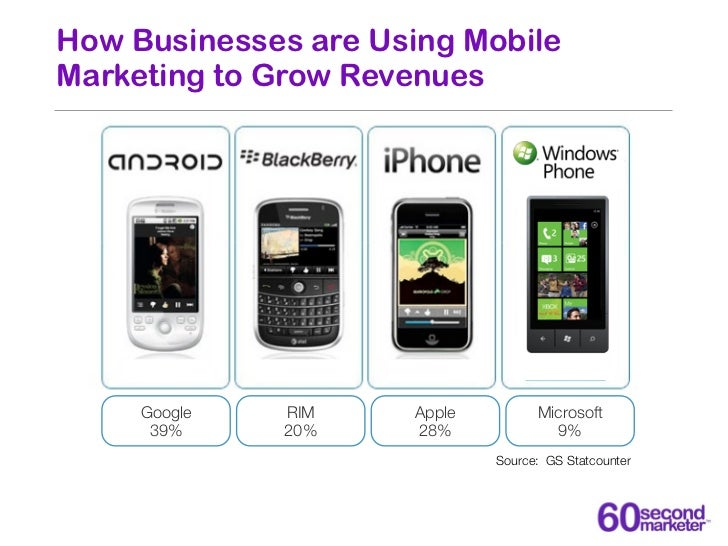How Businesses are Using MobileMarketing to Grow Revenues     Google   RIM     Apple         Microsoft      39%     20%   ...