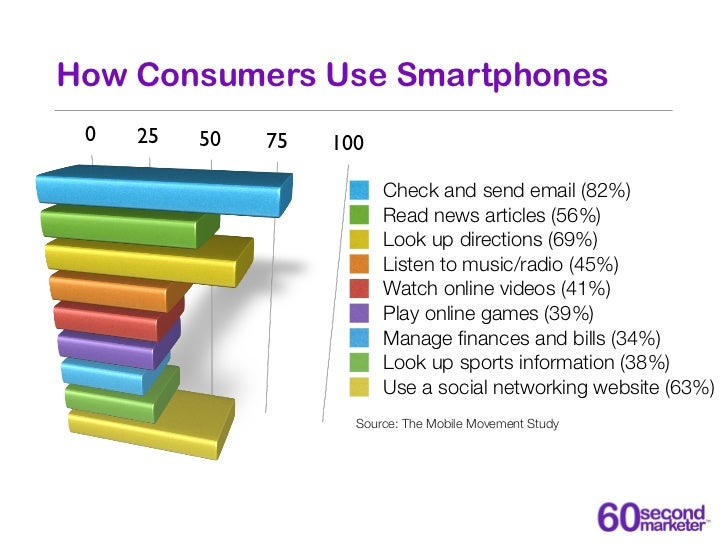 How Consumers Use Smartphones 0   25   50   75   100                          Check and send email (82%)                  ...