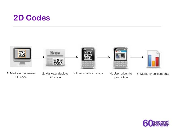2D Codes1. Marketer generates   2. Marketer deploys   3. User scans 2D code   4. User driven to   5. Marketer collects dat...