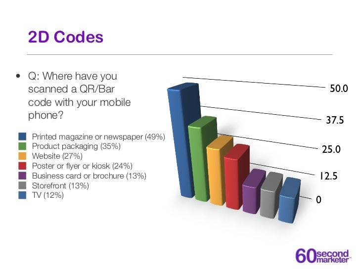 2D Codes• Q: Where have you  scanned a QR/Bar                             50.0  code with your mobile  phone?             ...
