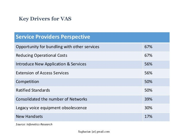 Key Drivers for VAS Service Providers Perspective Opportunity for bundling with other services 67% Reducing Operational Co...