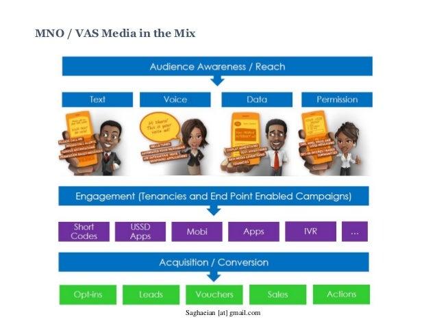 MNO / VAS Media in the Mix Saghaeian [at] gmail.com