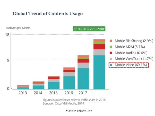 Global Trend of Contents Usage Saghaeian [at] gmail.com