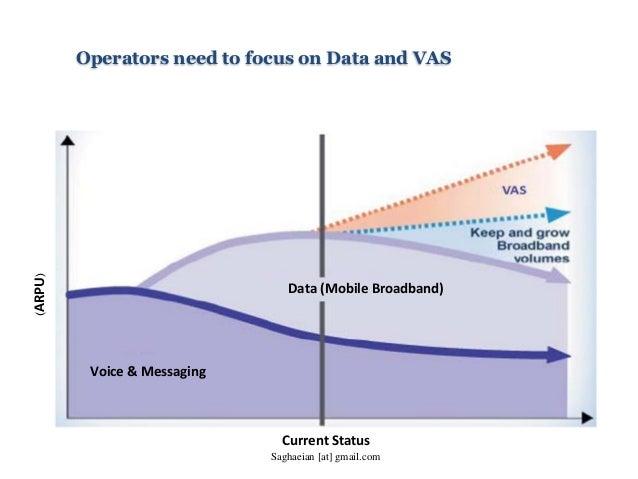 Operators need to focus on Data and VAS Data (Mobile Broadband) Voice & Messaging Current Status (ARPU) Saghaeian [at] gma...