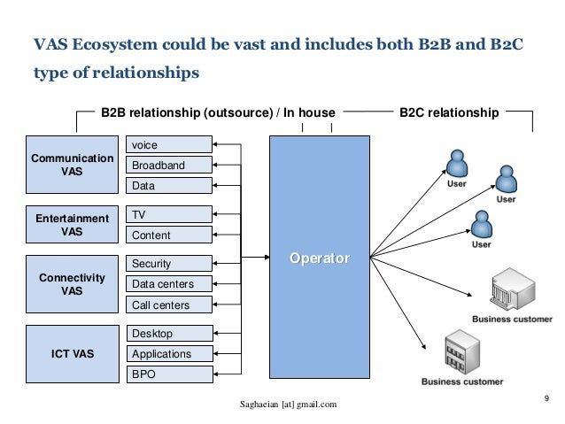 9 VAS Ecosystem could be vast and includes both B2B and B2C type of relationships voice Broadband Data Communication VAS T...