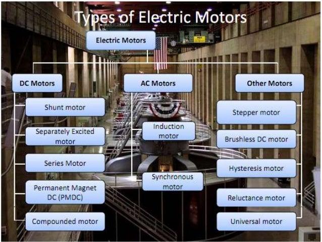 Motor construction • Rotor • Stator • Air gap • Windings