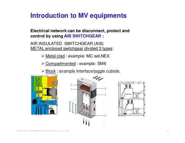 Electrical Switchgear Symbols