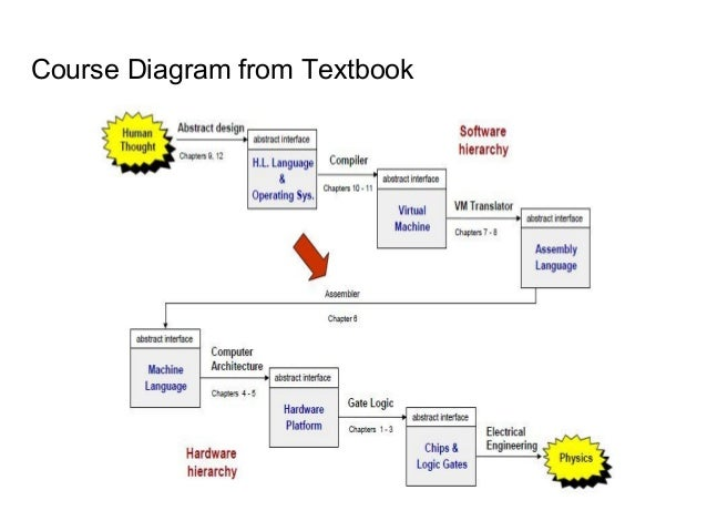 Introduction to nand2 tetris course diagram from textbook 55 ccuart Gallery