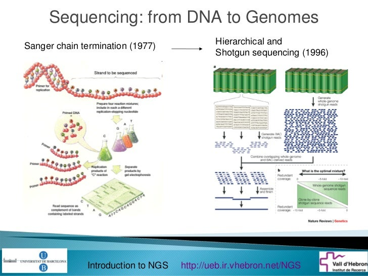 Introduction to next generation sequencing
