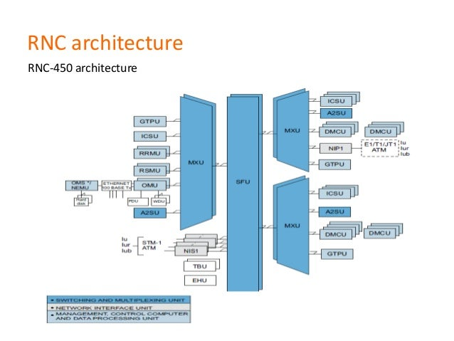 Introduction to nokia rnc for Architecture 2g