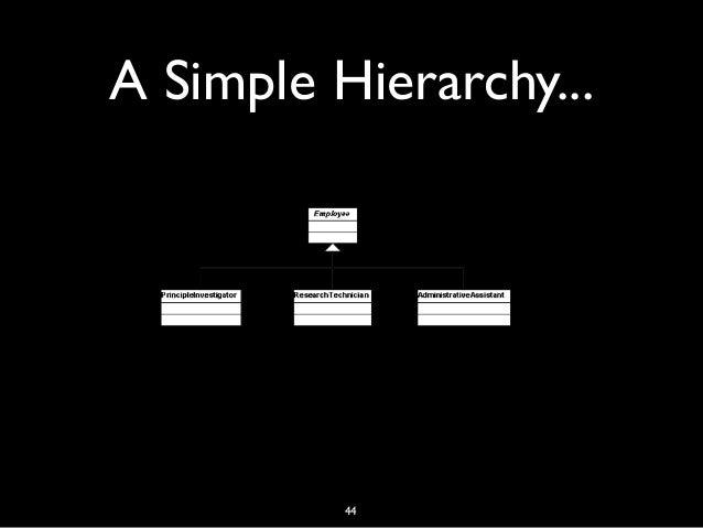 A Simple Hierarchy... 44
