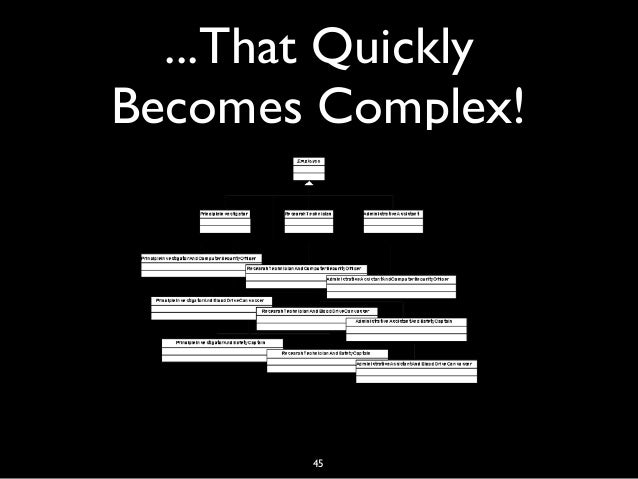 ...That Quickly Becomes Complex! 45