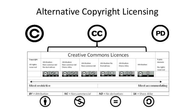 Alternative Copyright Licensing