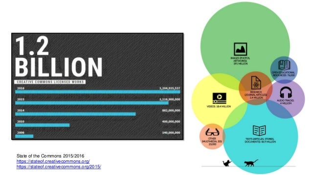 State of the Commons 2015/2016 https://stateof.creativecommons.org/ https://stateof.creativecommons.org/2015/