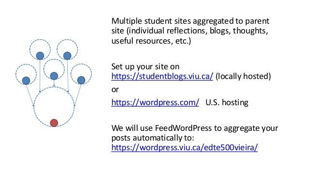Multiple student sites aggregated to parent site (individual reflections, blogs, thoughts, useful resources, etc.) Set up ...
