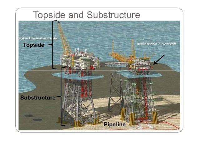 Introduction to Offshore Oil and Gas Surface Facilities