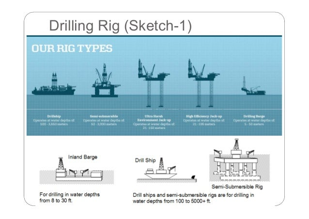 offshore oil and gas facilities essay In the course of offshore oil and gas exploration and production (hereafter e&p) operations, potentially  provisions of egaspin in terms of offshore e&p.