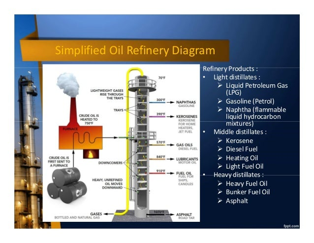 Oil And Gas Schematic Diagram on oil truck terminal layout, oil rig schematic, nuclear schematic, outboard motor schematic, oil well schematic, wind power schematic, oil field drilling diverter, gas turbine schematic, tank battery schematic, oil fracking, horizontal well schematic, oil field illustration, oil refinery process schematic, production well schematic, fracking schematic, power distribution schematic, geothermal schematic,
