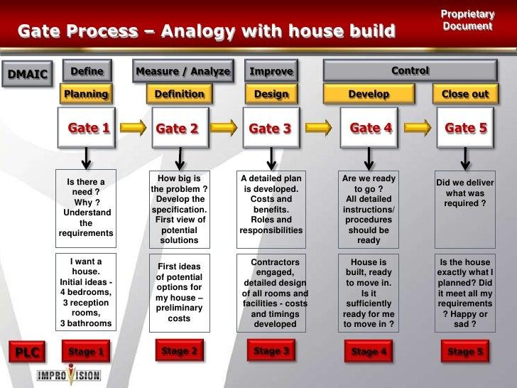 The CI Funnel Approach<br />D<br />M<br />A<br />I<br />C<br />Improve<br />Define<br />Measure<br />Analyze<br />Control<...