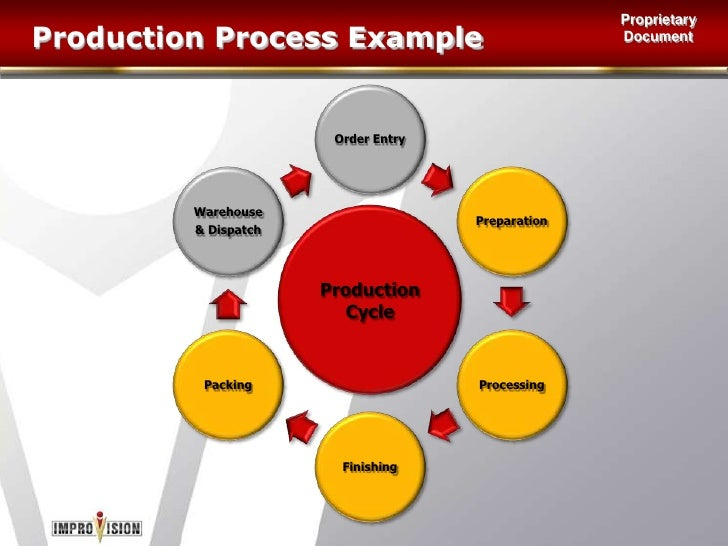 Applying the Model<br />General Management<br />Operational Six Sigma<br />Transactional Six Sigma<br />Supply Chain<br />...