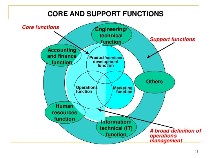 core functions of case management Start studying core functions of case management learn vocabulary, terms, and more with flashcards, games, and other study tools.