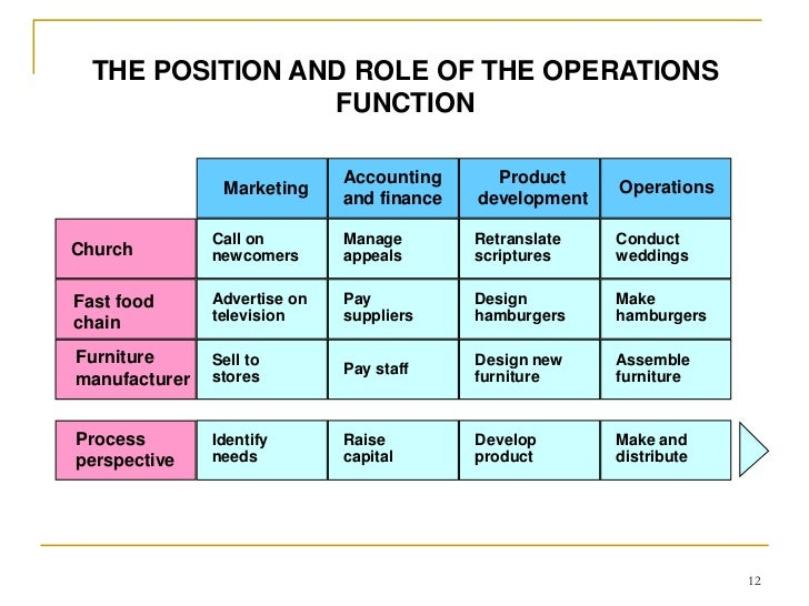 unit 16 operations and project management assignment