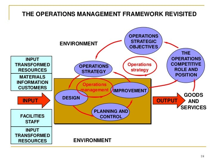operations management introduction Introduction to operations management free statement of introduction learning outcomes 1 what is the role of operations management 1 what is the role of operations management 2 the input-process-output model.