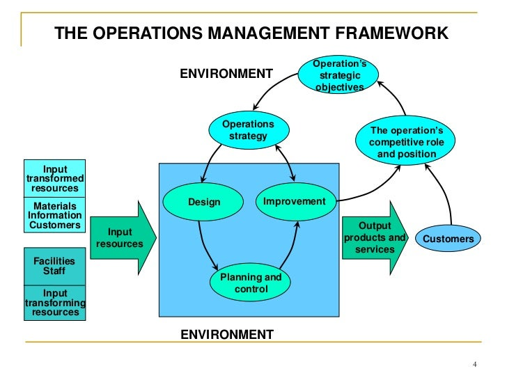 introduction to strategy and operations management