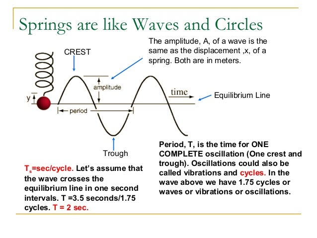 introduction to wave motion Introduction to fritjof capra , but always in a state of motion (fritjof capra now it is obvious that a thing cannot be a form of wave motion.