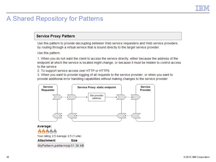 Introduction To Patterns In WebSphere Message Broker - Websphere Message Broker Cover Letter